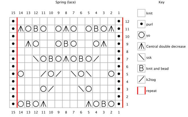 The word Spring encoded as a chart for lace knitting.
