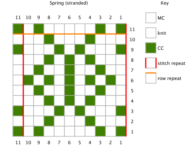 The word Spring encoded as a chart for stranded knitting.