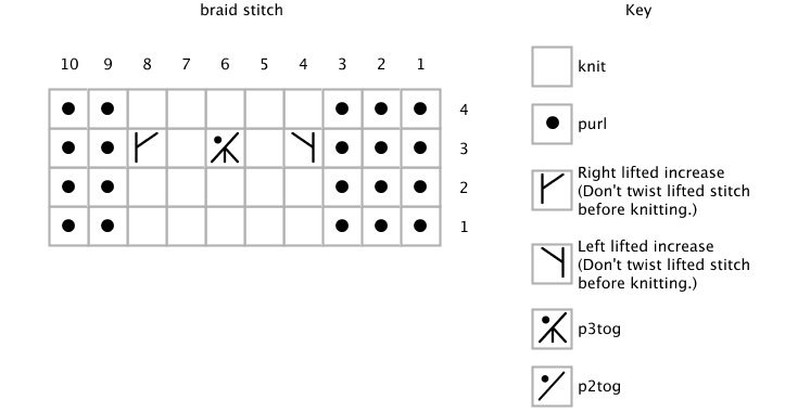 Original braid stitch chart.