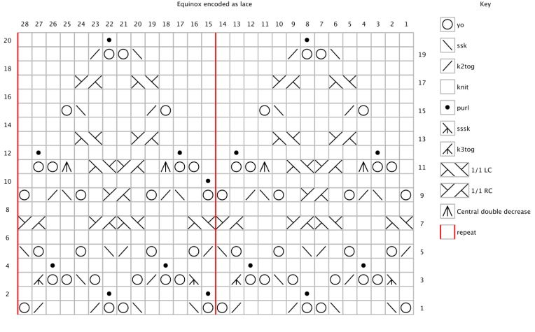 """Chart for the word """"equinox"""" encoded as lace."""