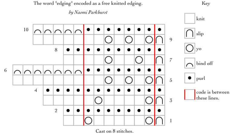 Chart for garter lace edging with a sawtooth edge, encoding the word edging.