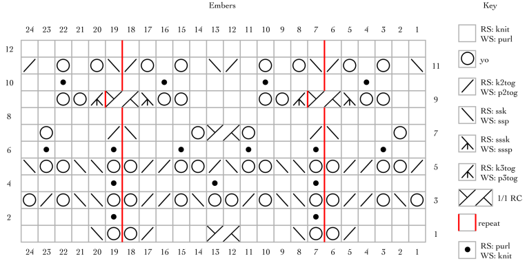 Embers, a free knitting chart, thanks to my Patreon supporters