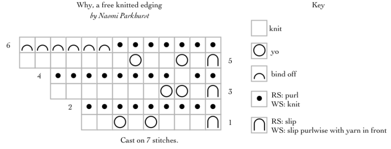 Chart for garter lace edging with a sawtooth edge, encoding the word why.