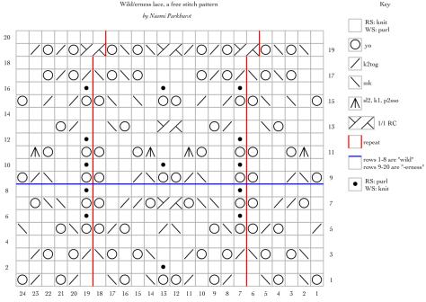 wilderness lace knitting chart, a free stitch pattern