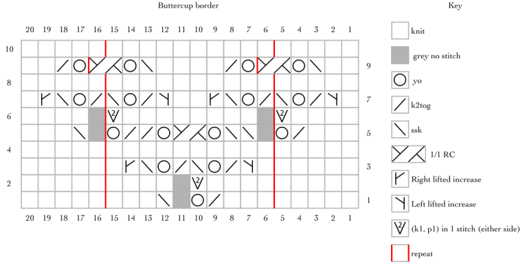 Buttercup border, a free lace knitting pattern for a five petaled flower border