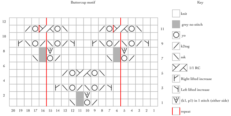 Buttercup, a free lace knitting pattern for a five petaled flower