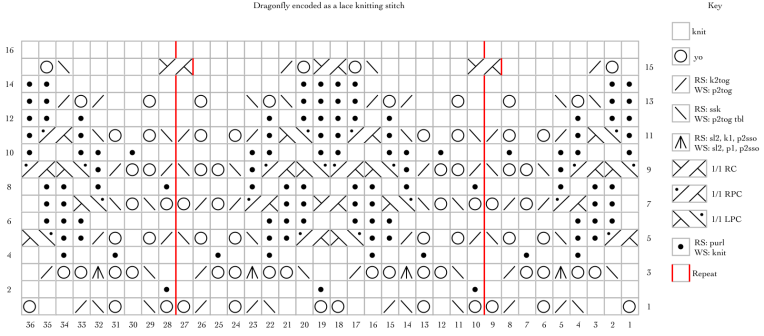 Dragonfly, encoded as a free lace knitting stitch pattern.