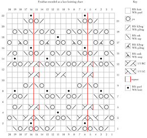 Fruitbat encoded as a lace knitting chart