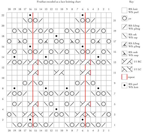 Fruitbat encoded as a lace knitting chart