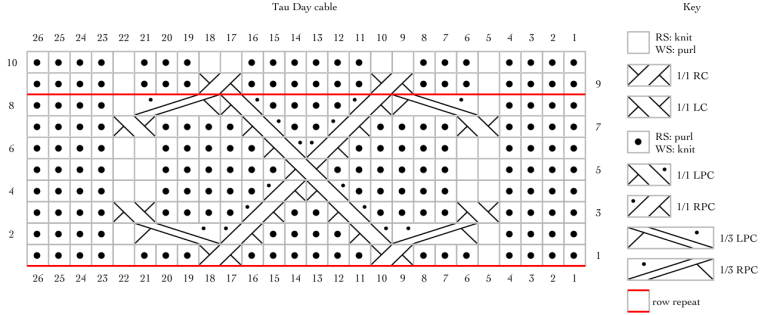 Tau Day Cable - 628 encoded as a knitting chart