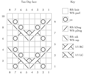 Tau Day lace - 628 encoded as a knitting chart