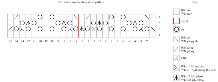 Arr! a free lace knitting stitch pattern
