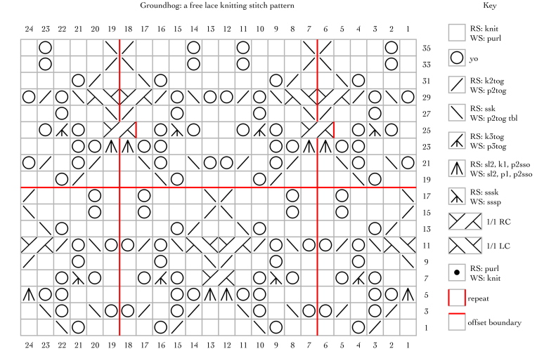 Groundhog: a free lace knitting stitch pattern.