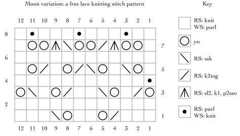Moon lace variation: a free lace knitting stitch pattern