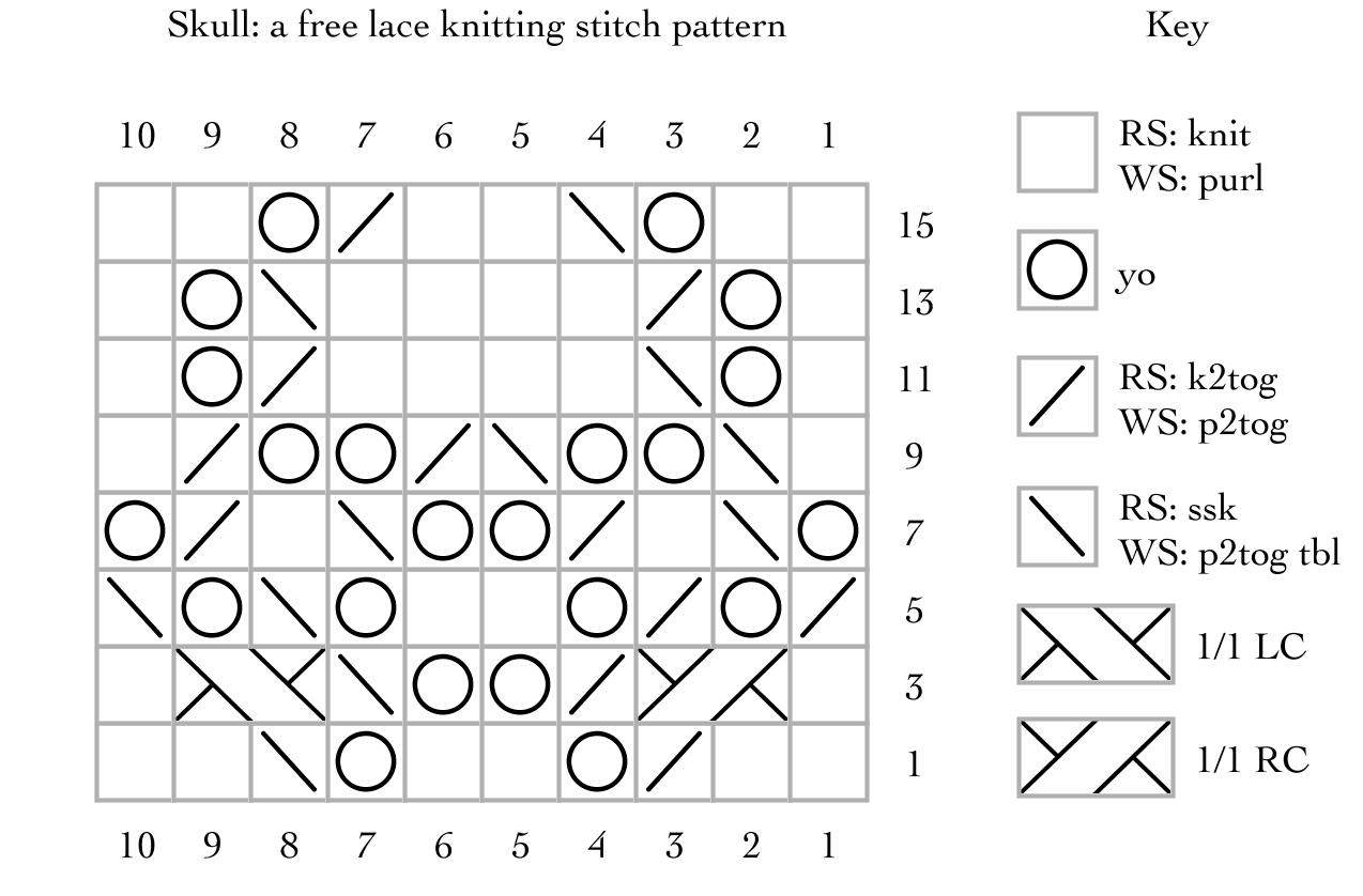 Skulls: a free lace knitting stitch pattern – String Geekery