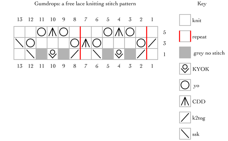 Gumdrops: a free lace knitting stitch pattern