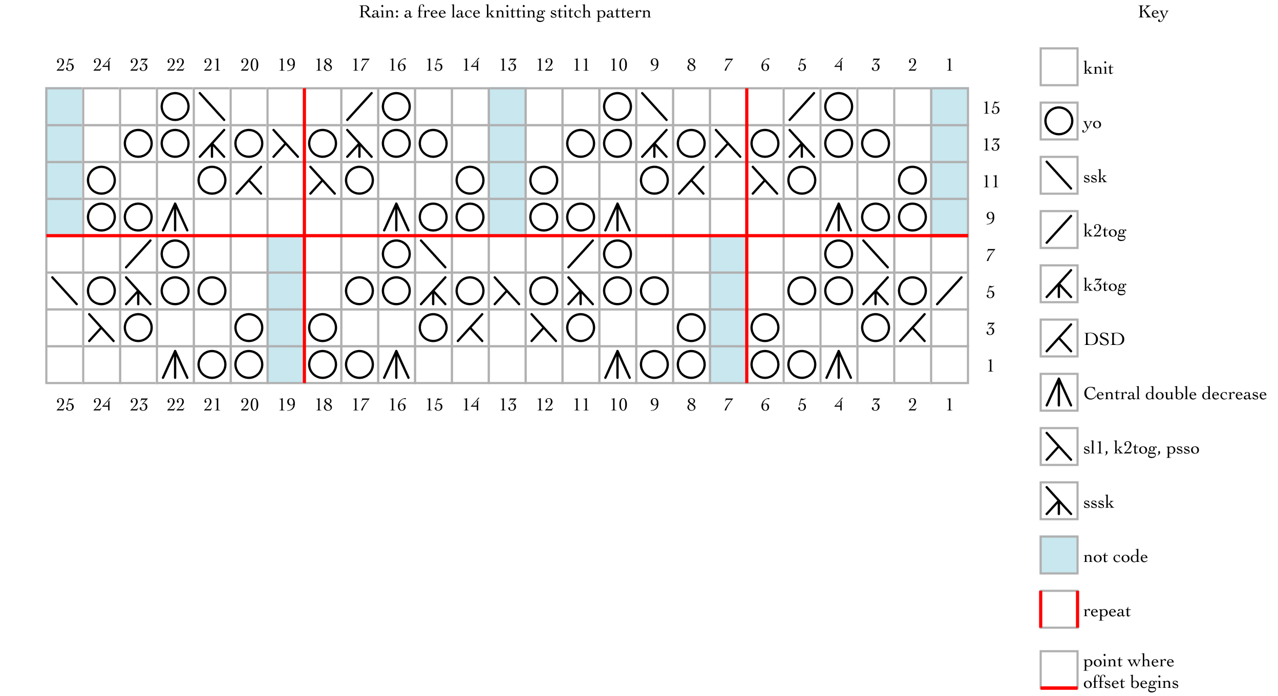 chart for Rain: a free lace knitting stitch pattern