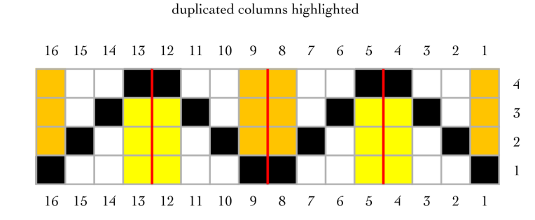duplicated columns highlight