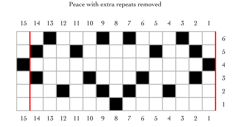 final chart for peace