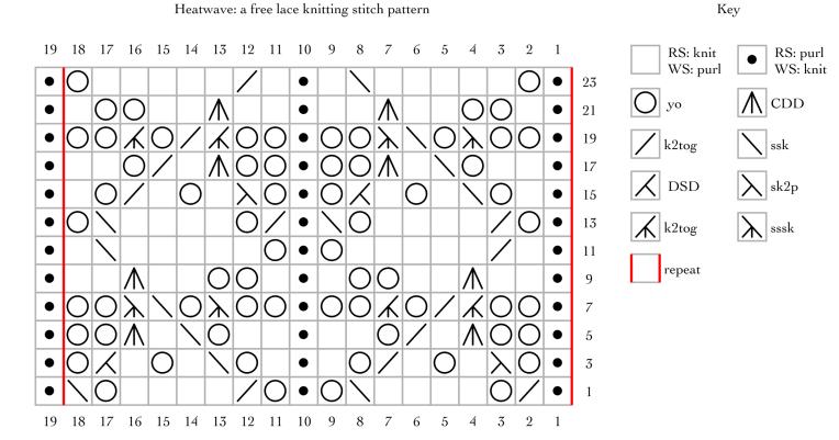 Heatwave: a free lace knitting stitch pattern