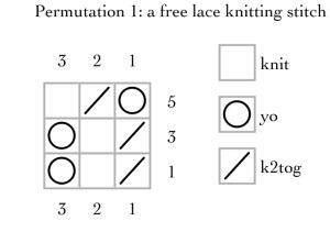permutation 1