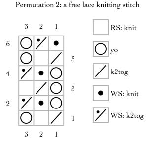 permutation 2