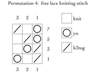 permutation 4