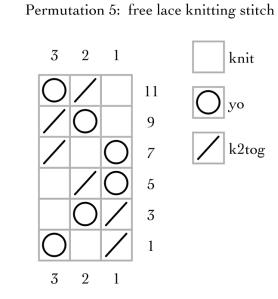 permutation 5