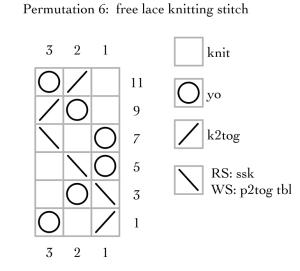 permutation 6