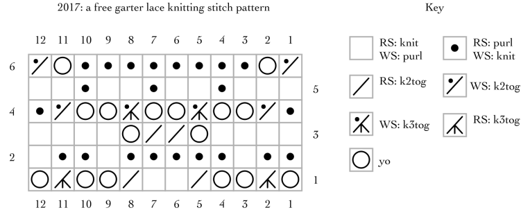 2017: a free garter lace knitting stitch pattern