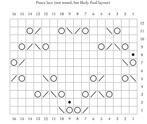 final chart for peace lace.png