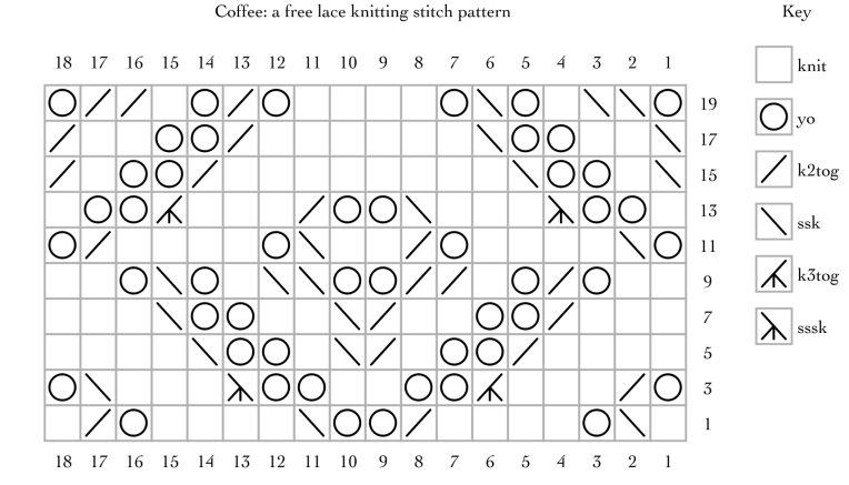 Coffee: a free lace knitting stitch pattern
