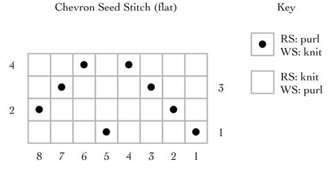 Chevron Seed Stitch (worked flat)