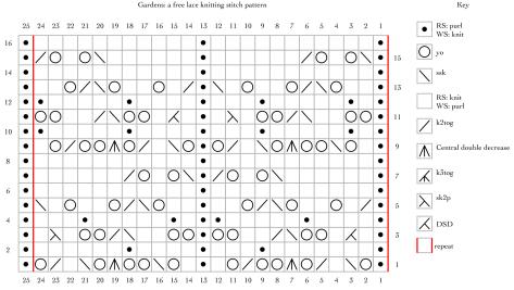 Gardens: a free lace knitting stitch pattern chart