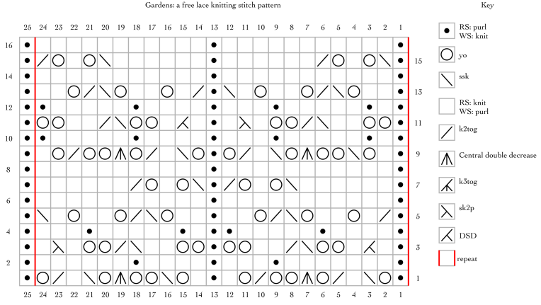 Gardens: a free lace knitting stitch pattern chart