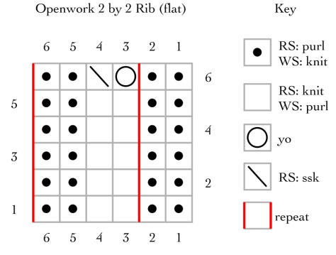 Openwork 2 by 2 rib, worked flat