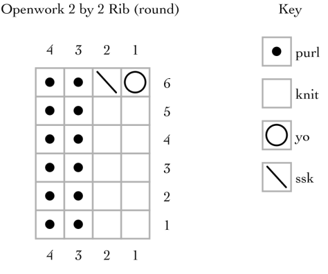 Openwork 2 by 2 rib, worked in the round