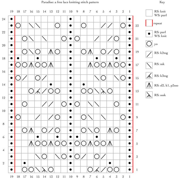 Paradise: a free lace knitting stitch pattern – String Geekery