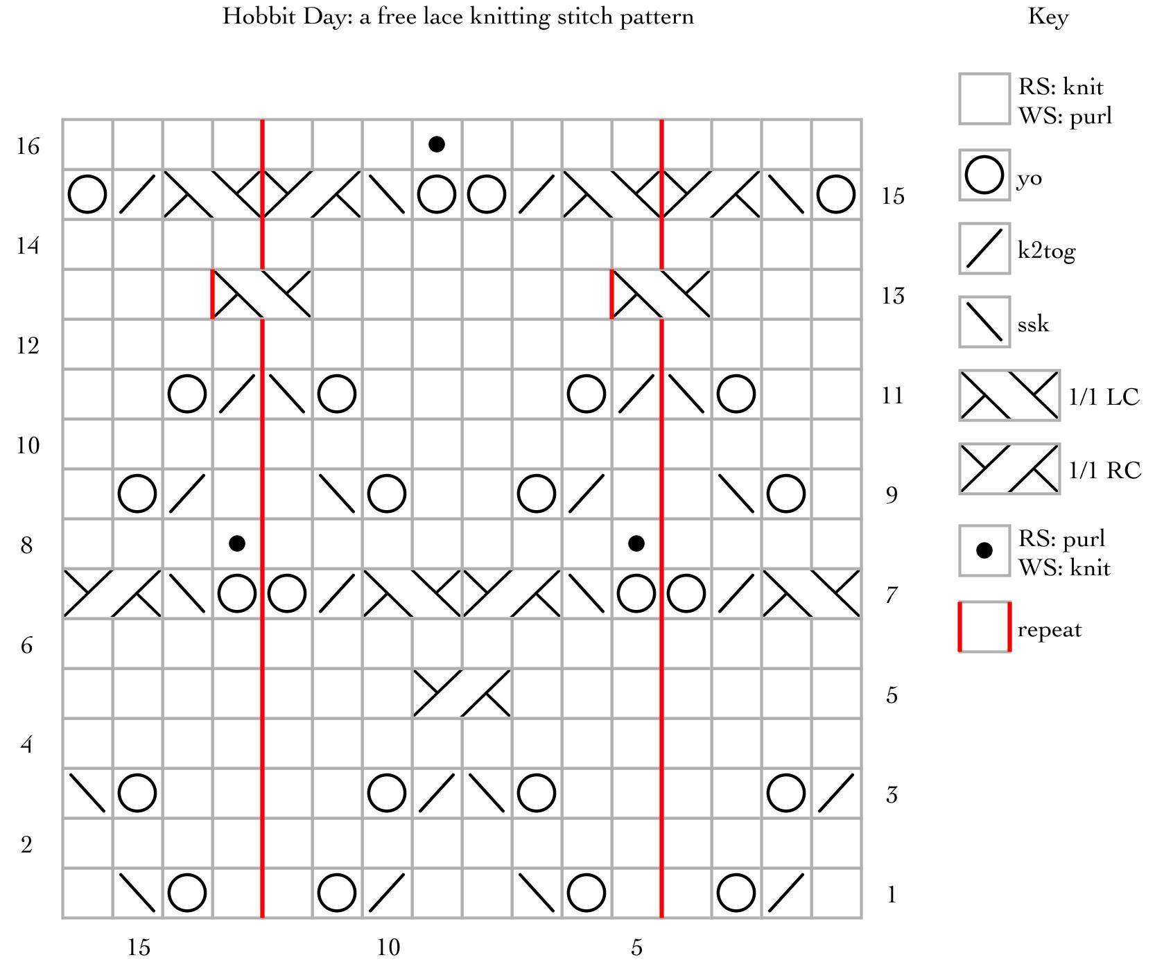 Hobbit Day: a free lace knitting stitch pattern