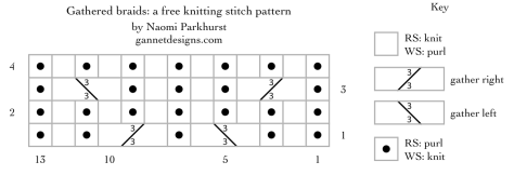 gathered braids: a free knitting stitch pattern by Naomi Parkhurst
