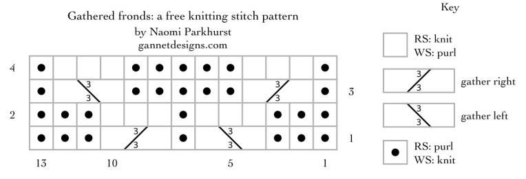 gathered fronds: a free knitting stitch pattern by Naomi Parkhurst