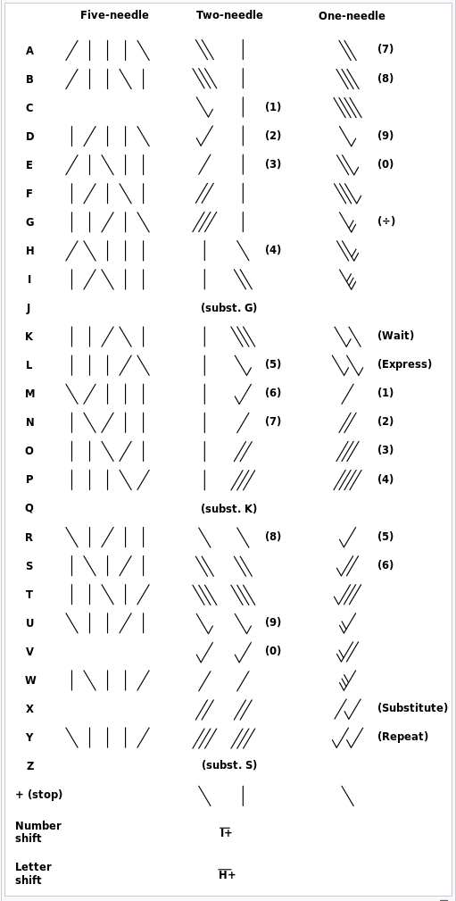 table showing the Cooke and Wheatstone telegraph codes