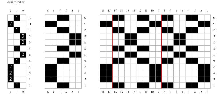 quip encoding explanation