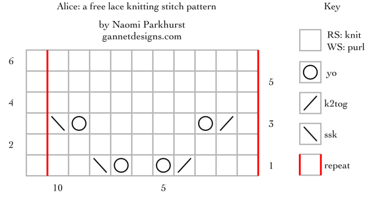 Alice: a free lace knitting stitch pattern, by Naomi Parkhurst (chart)