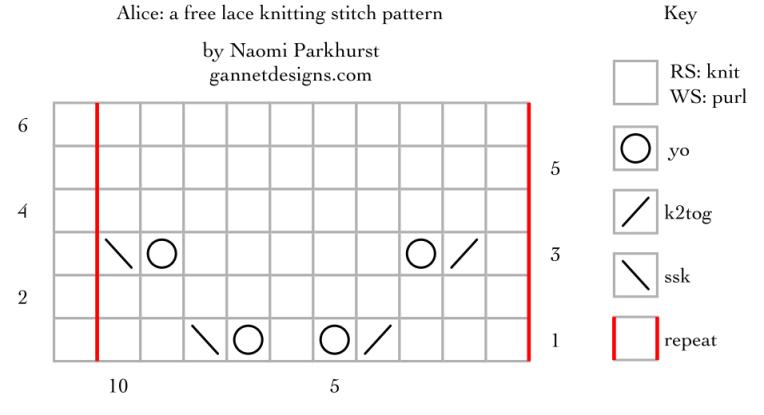 Alice: a free lace knitting stitch pattern, by Naomi Parkhurst (chart)