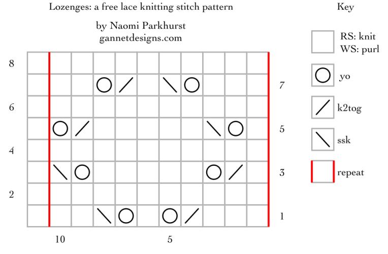 Lozenges: a free lace knitting stitch pattern, by Naomi Parkhurst