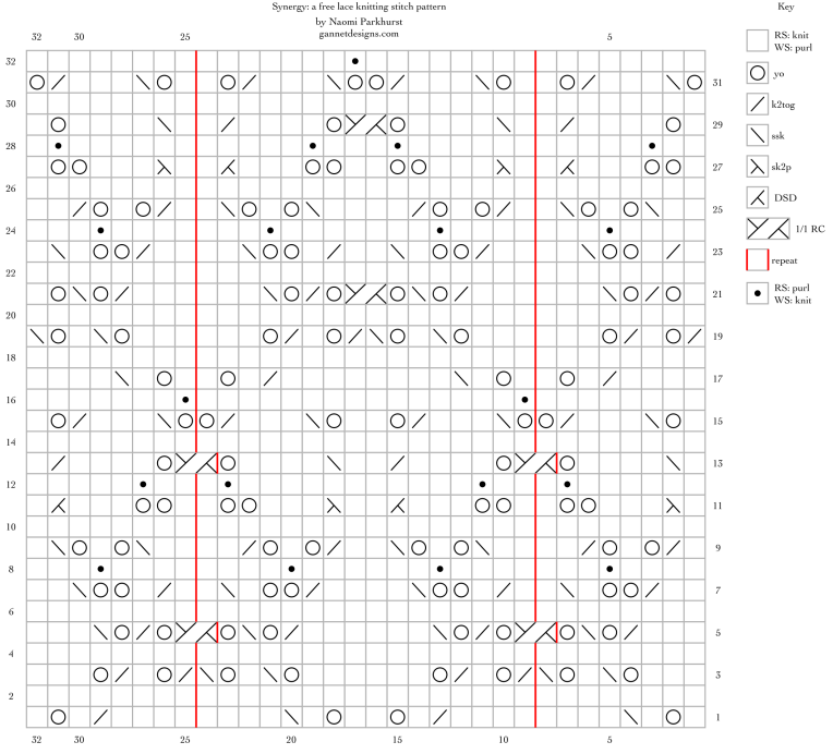 Synergy: a free lace knitting stitch pattern, by Naomi Parkhurst. (chart)
