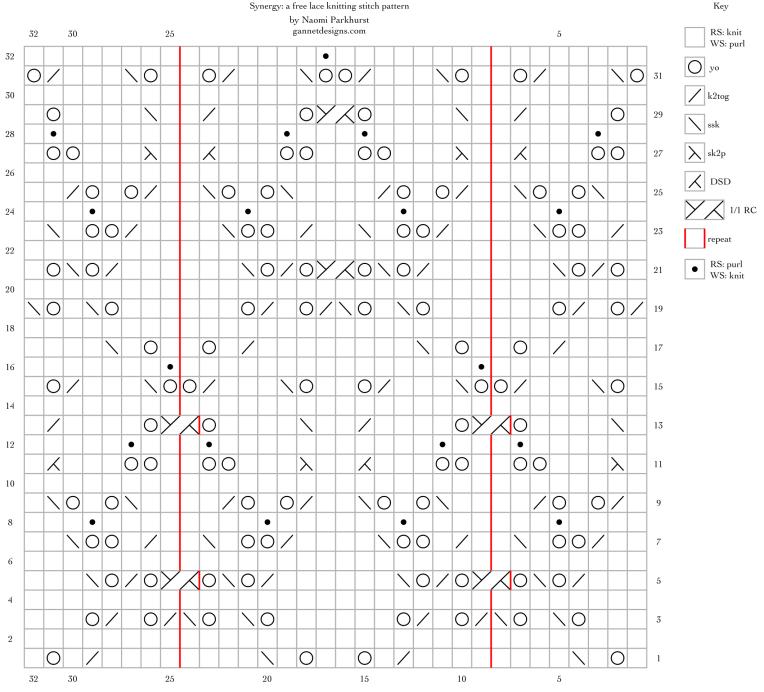 Synergy: a free lace knitting stitch pattern, by Naomi Parkhurst. (chart)