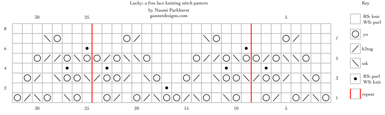 Lucky: a free lace knitting stitch pattern chart by Naomi Parkhurst