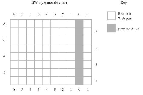 BW style chart 2
